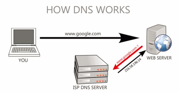 Windows/Mac/Linux如何清除/刷新DNS缓存?插图1